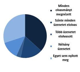 A bennem élő vezető grafikon